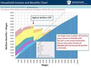 welfare cliff